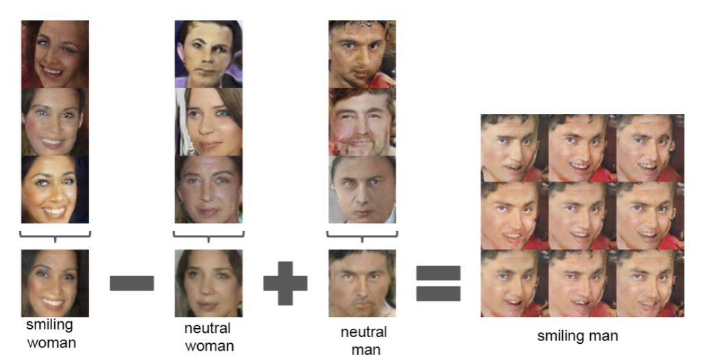 Example of Vector Arithmetic on Points in the Latent Space for Generating Faces with a GAN