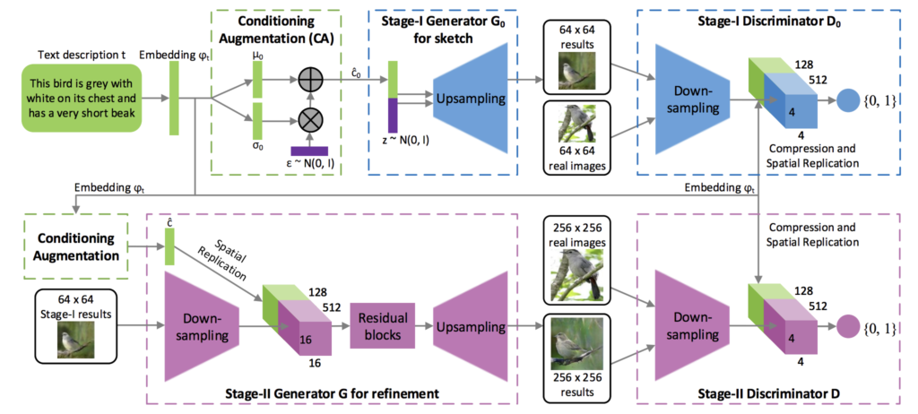 Example of the Architecture for the Stacked Generative Adversarial Network for Text to Image Generation