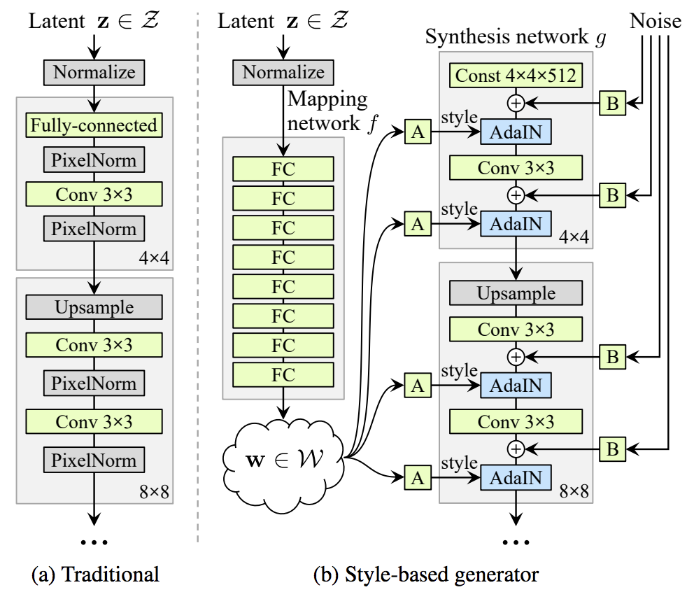 Example of the Traditional Generator Architecture Compared to the Style-based Generator Model Architecture