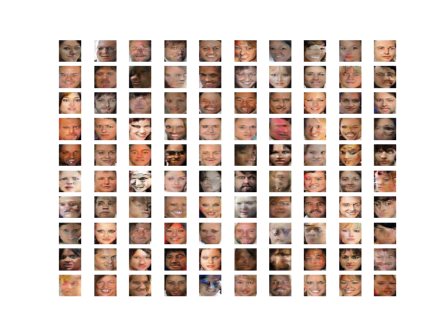 Plot of 100 Generated Faces Used as the Basis for Vector Arithmetic with Faces