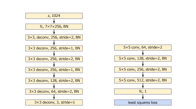 Summary of the Generator (left) and Discriminator (right) Model Architectures used in LSGAN Experiments