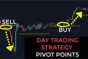 Day Trading Strategy For Pivot Points Traders | Day Trading Curre...