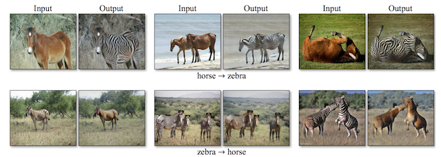 Example of Object Transfiguration from Horses to Zebra and Zebra to Horses