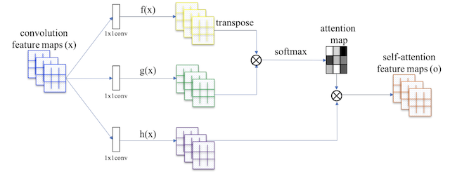 Summary of the Self-Attention Module Used in the Self-Attention GAN