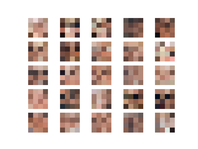 Synthetic Celebrity Faces at 4x4 Resolution Generated by the Progressive Growing GAN