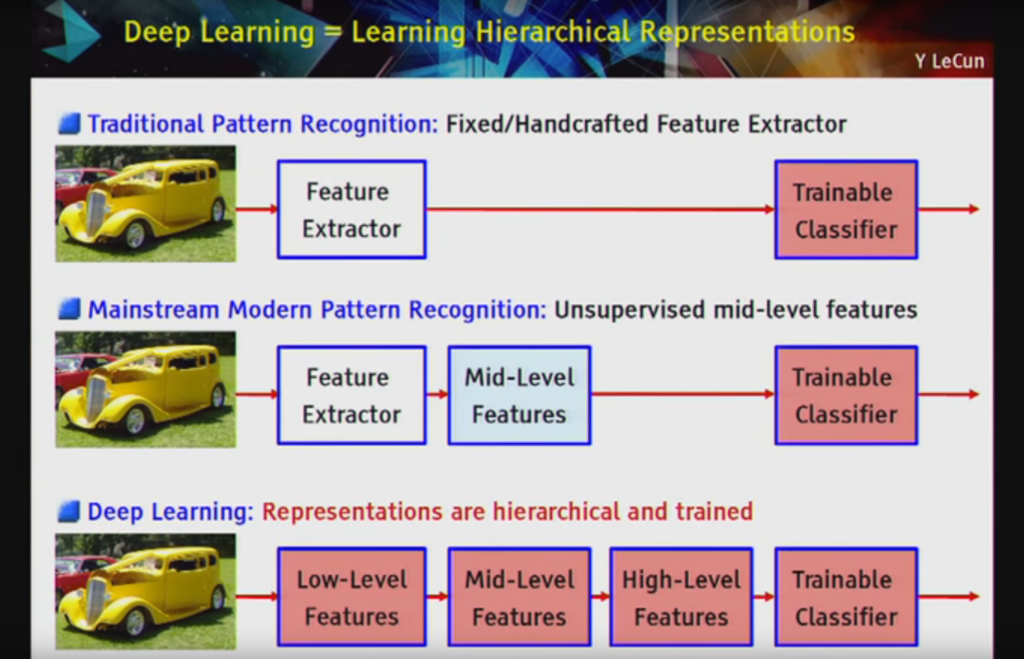 Deep Learning = Learning Hierarchical Representations