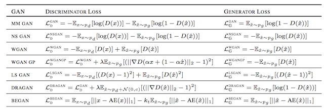 Summary of Different GAN Loss Functions