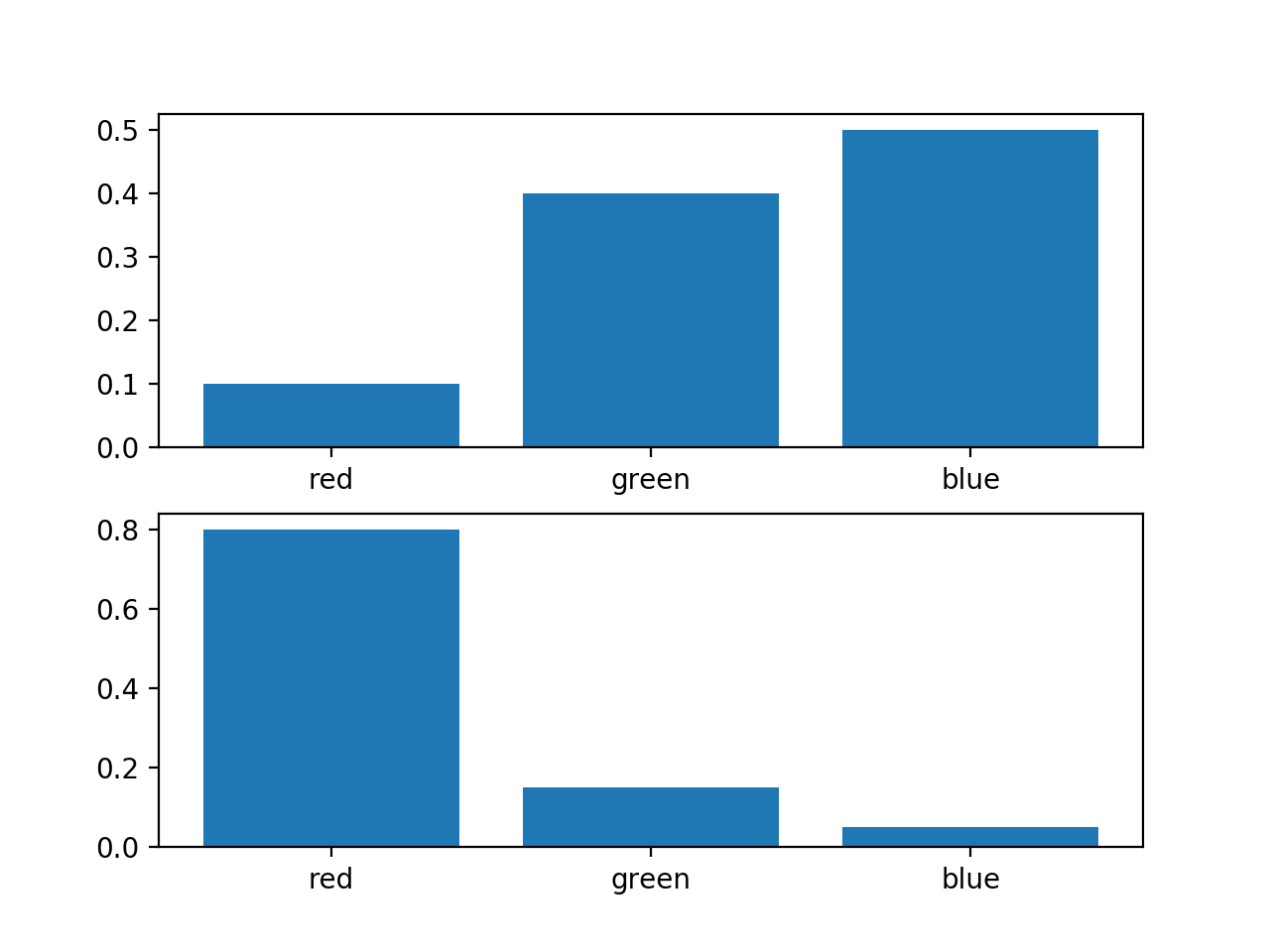 Histogram of Two Different Probability Distributions for the Same Random Variable