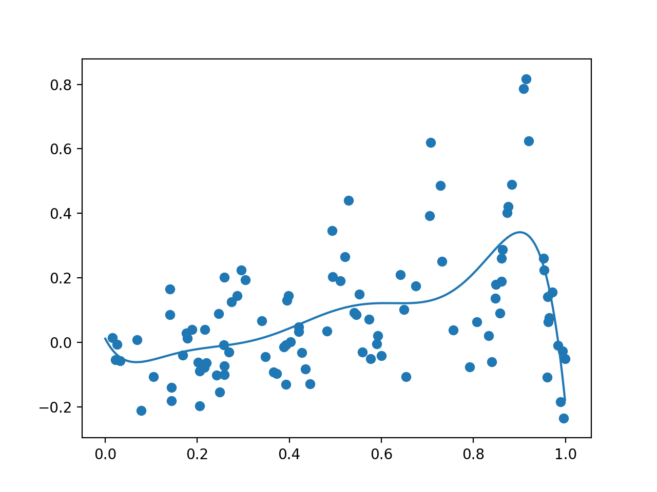 Plot Showing Random Sample With Noisy Evaluation (dots) and Surrogate Function Across the Domain (line).