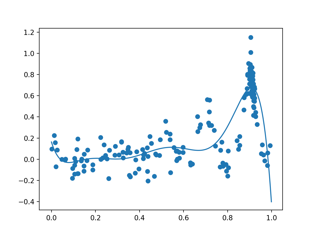 Plot of All Samples (dots) and Surrogate Function Across the Domain (line) after Bayesian Optimization.