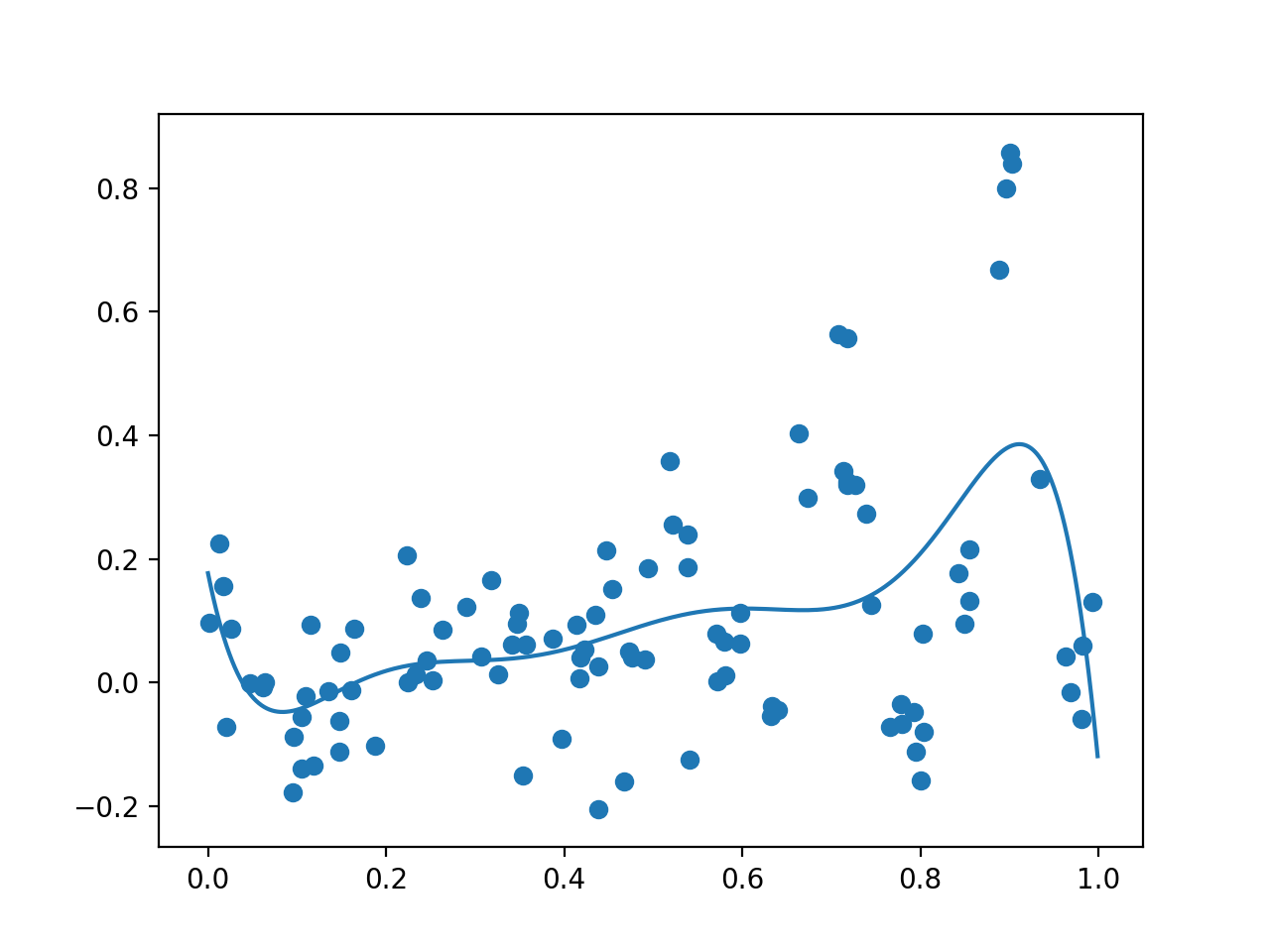Plot of Initial Sample (dots) and Surrogate Function Across the Domain (line).