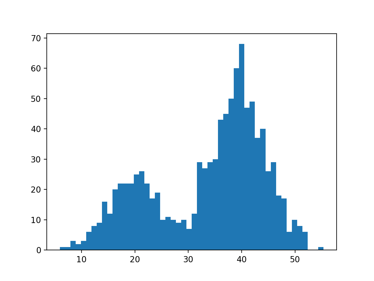 Histogram Plot of Data Sample With a Bimodal Probability Distribution