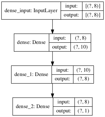 Plot of Neural Network Architecture