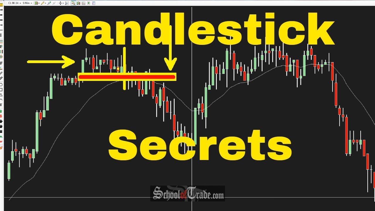3 Simple Ways To Use Candlestick Patterns In Trading; SchoolOfTra...