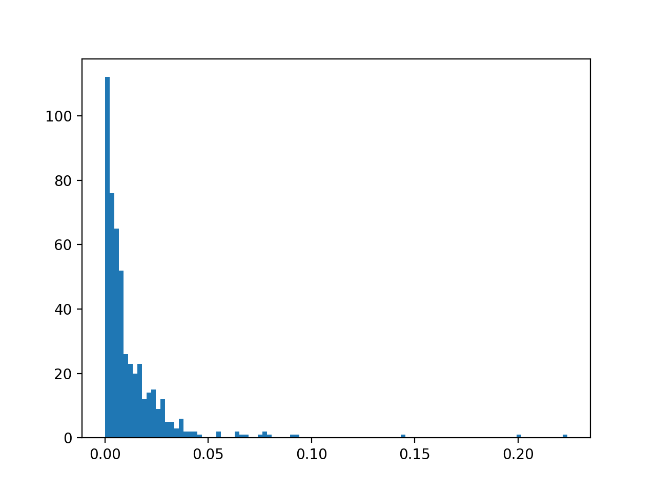 Histogram of Logistic Regression Predicted Probabilities for Class 1 for Imbalanced Classification