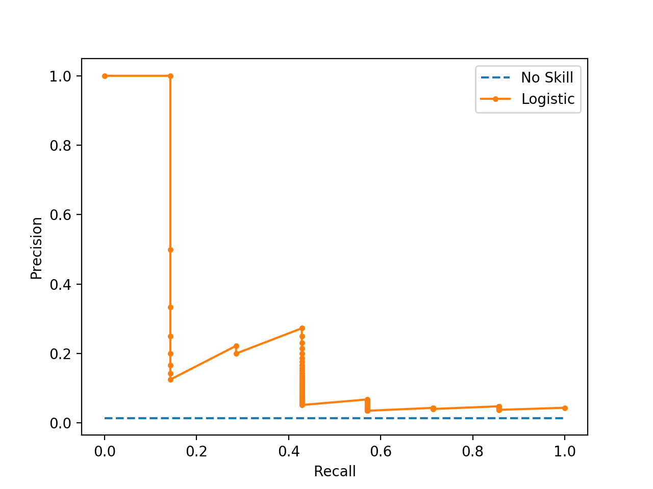 Plot of Precision-Recall Curve for Logistic Regression on Imbalanced Classification Dataset