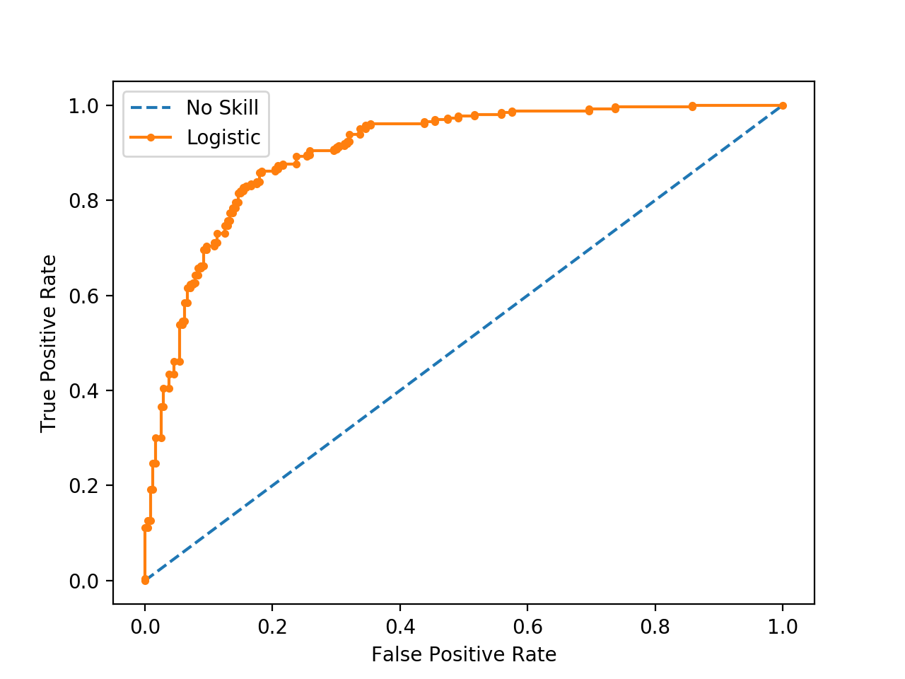 ROC Curve of a Logistic Regression Model and a No Skill Classifier
