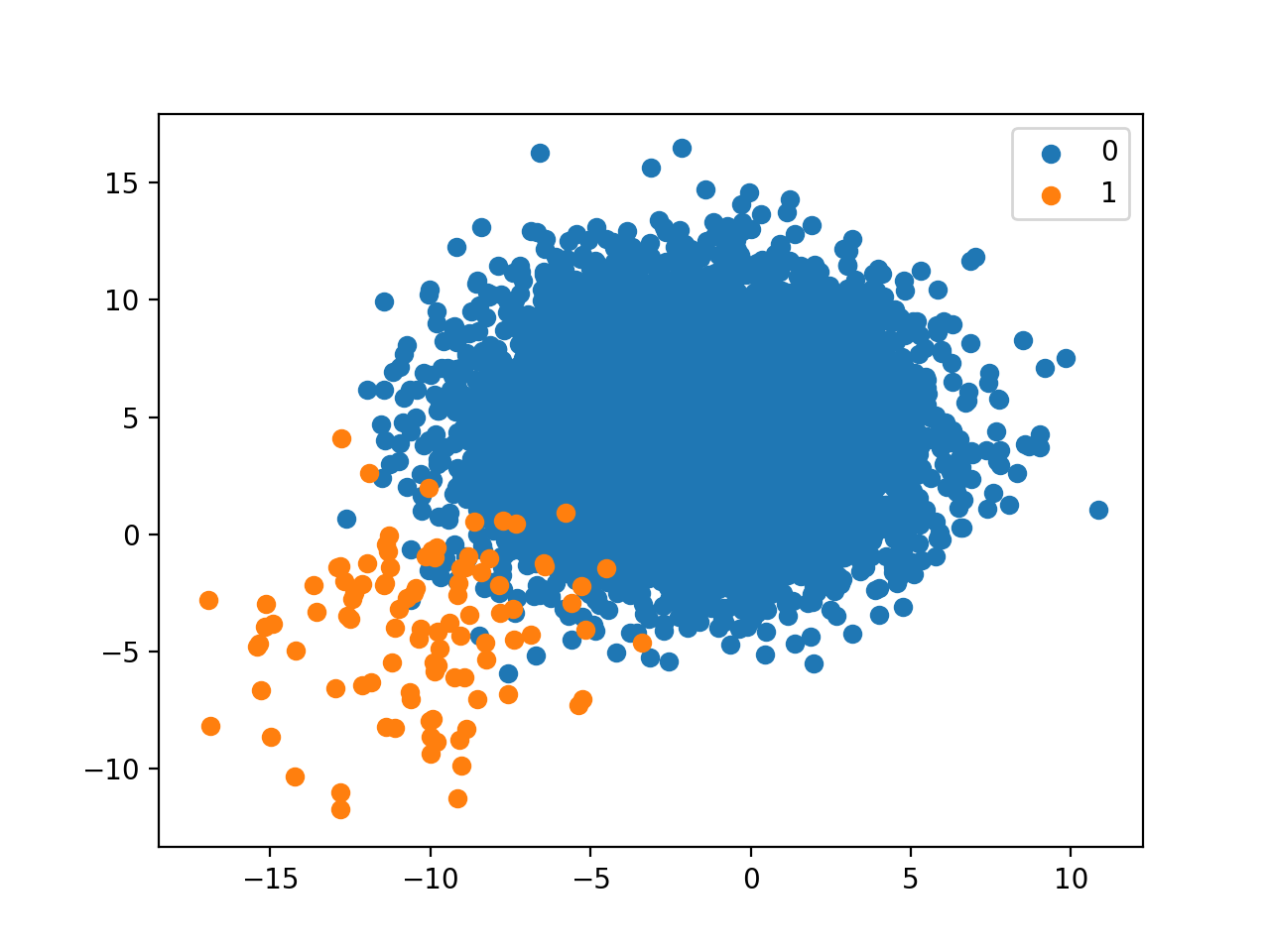 Scatter Plot of Binary Classification Dataset With 1 to 100 Class Distribution