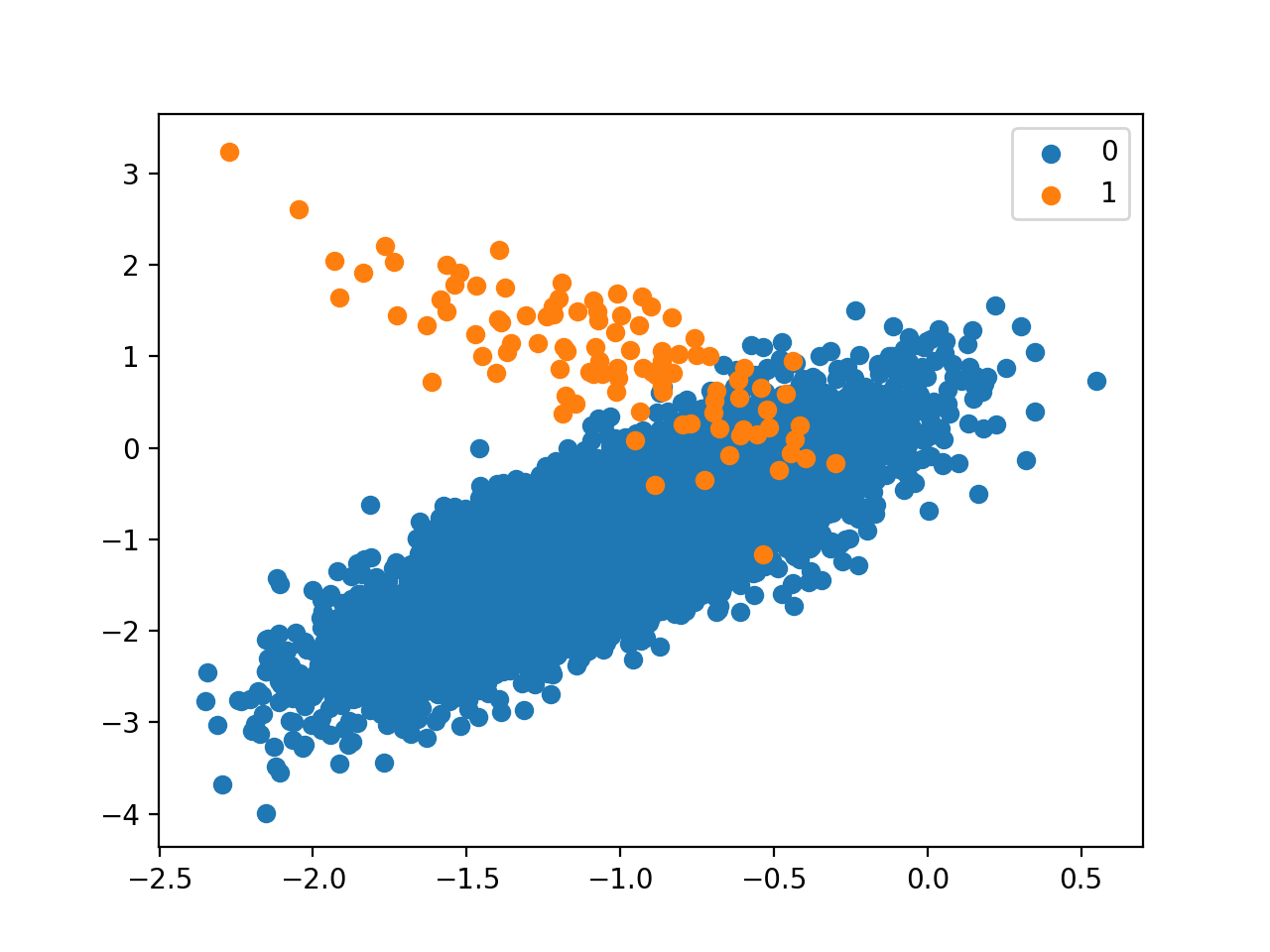 Scatter Plot of Binary Classification Dataset With 1 to 100 Class Imbalance