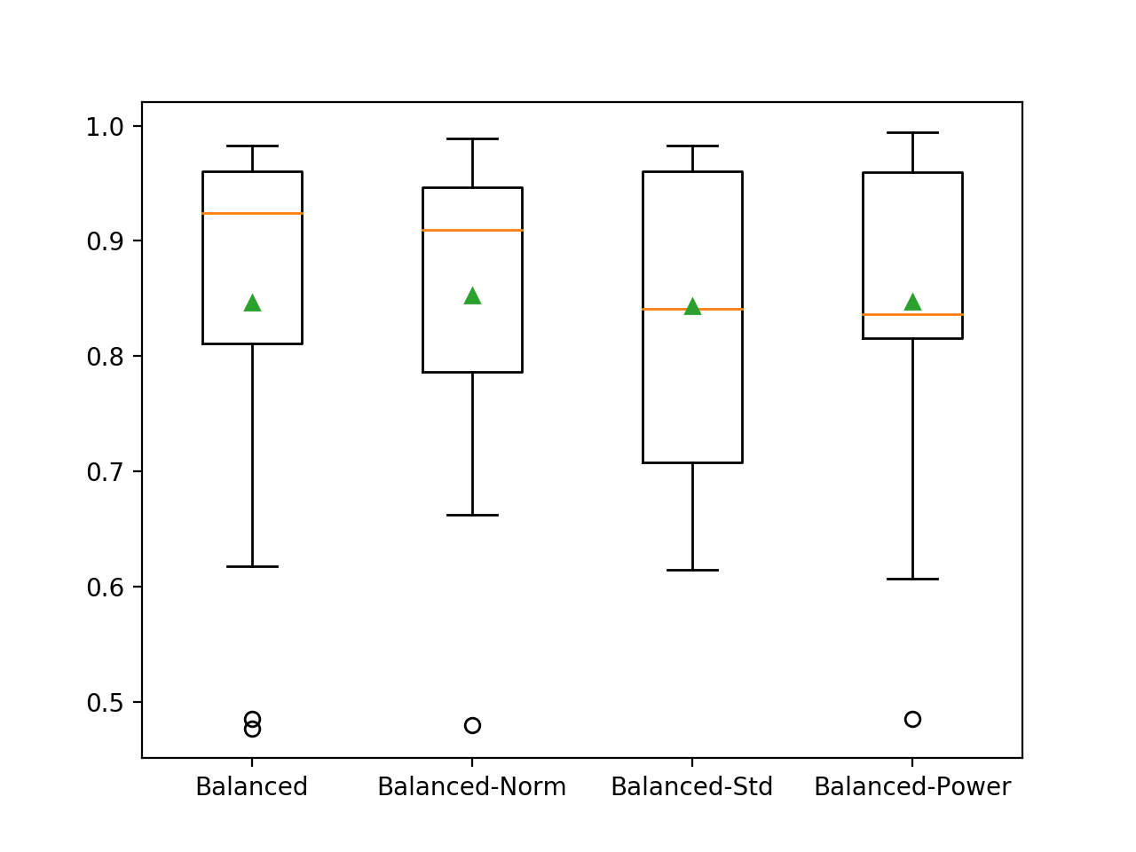 Box and Whisker Plot of Balanced Logistic Regression Models on the Imbalanced Oil Spill Dataset