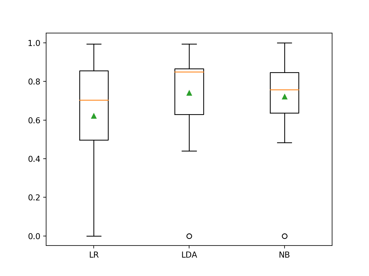 Box and Whisker Plot of Probabilistic Models on the Imbalanced Oil Spill Dataset