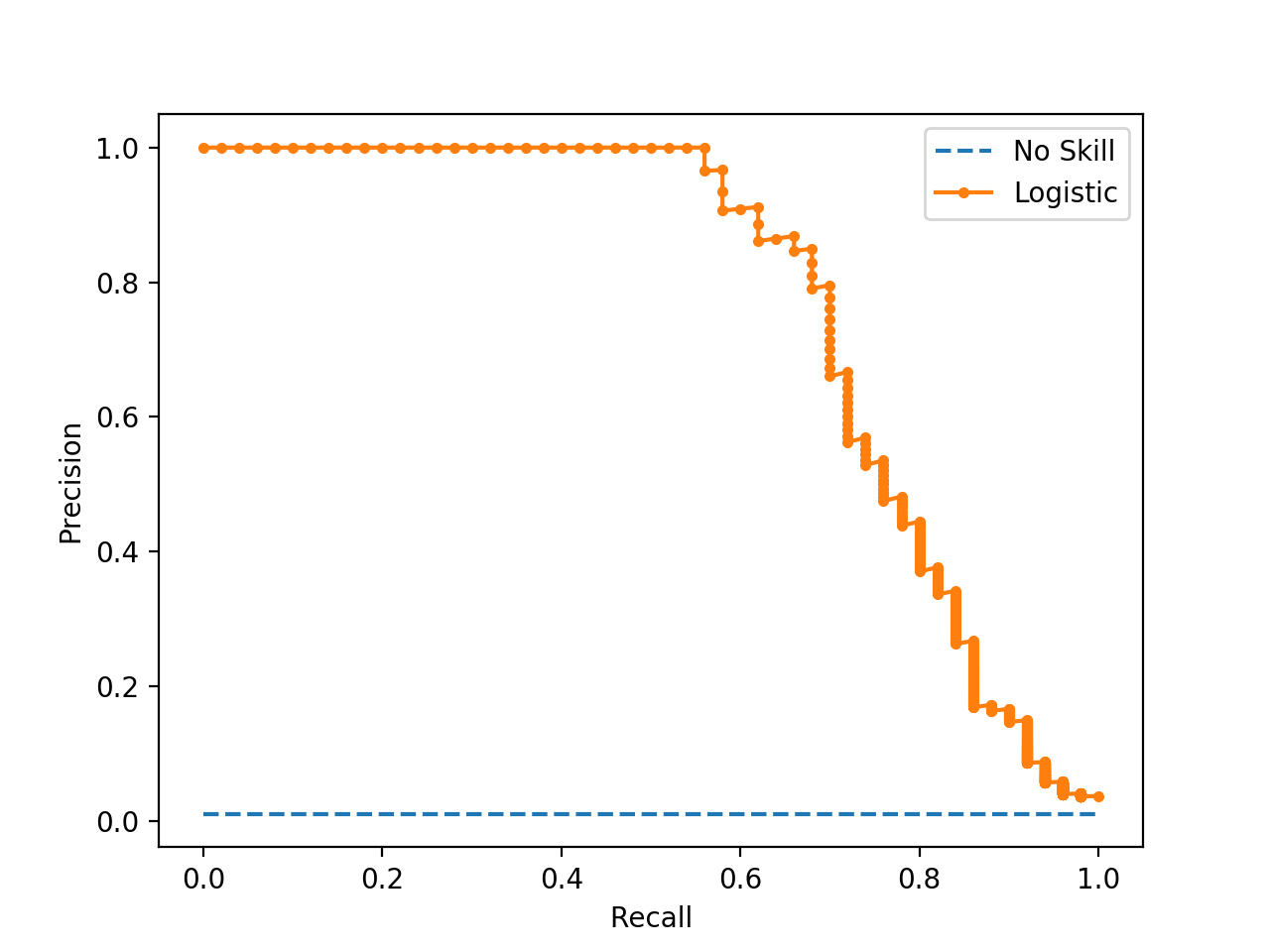 Precision-Recall Curve Line Plot for Logistic Regression Model for Imbalanced Classification