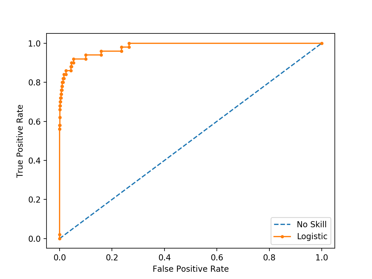 ROC Curve Line Plot for Logistic Regression Model for Imbalanced Classification