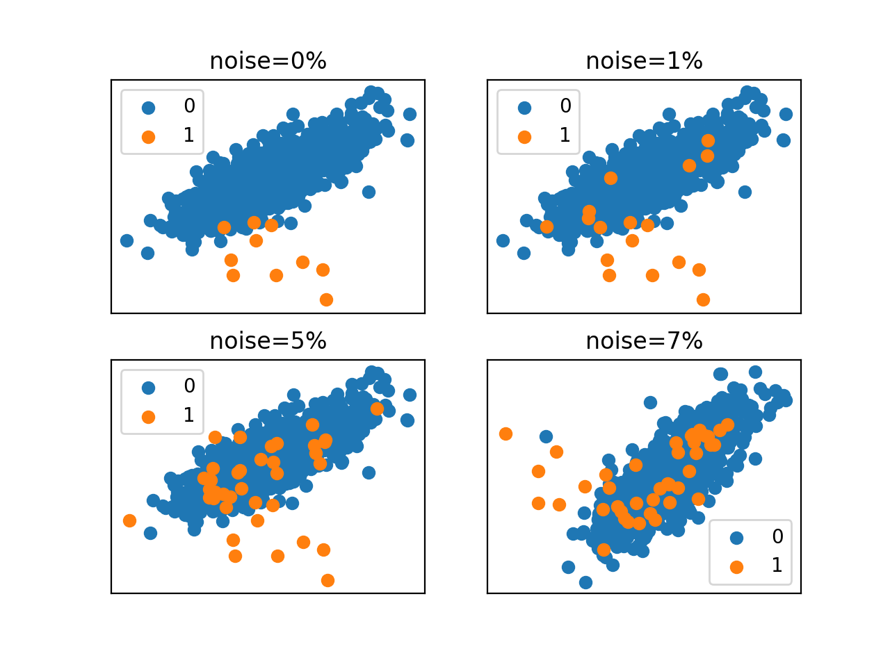 Scatter Plots of an Imbalanced Classification Dataset With Different Label Noise