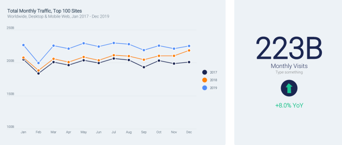 Web traffic increases in 2019 were driven by mobile; top 100 site...