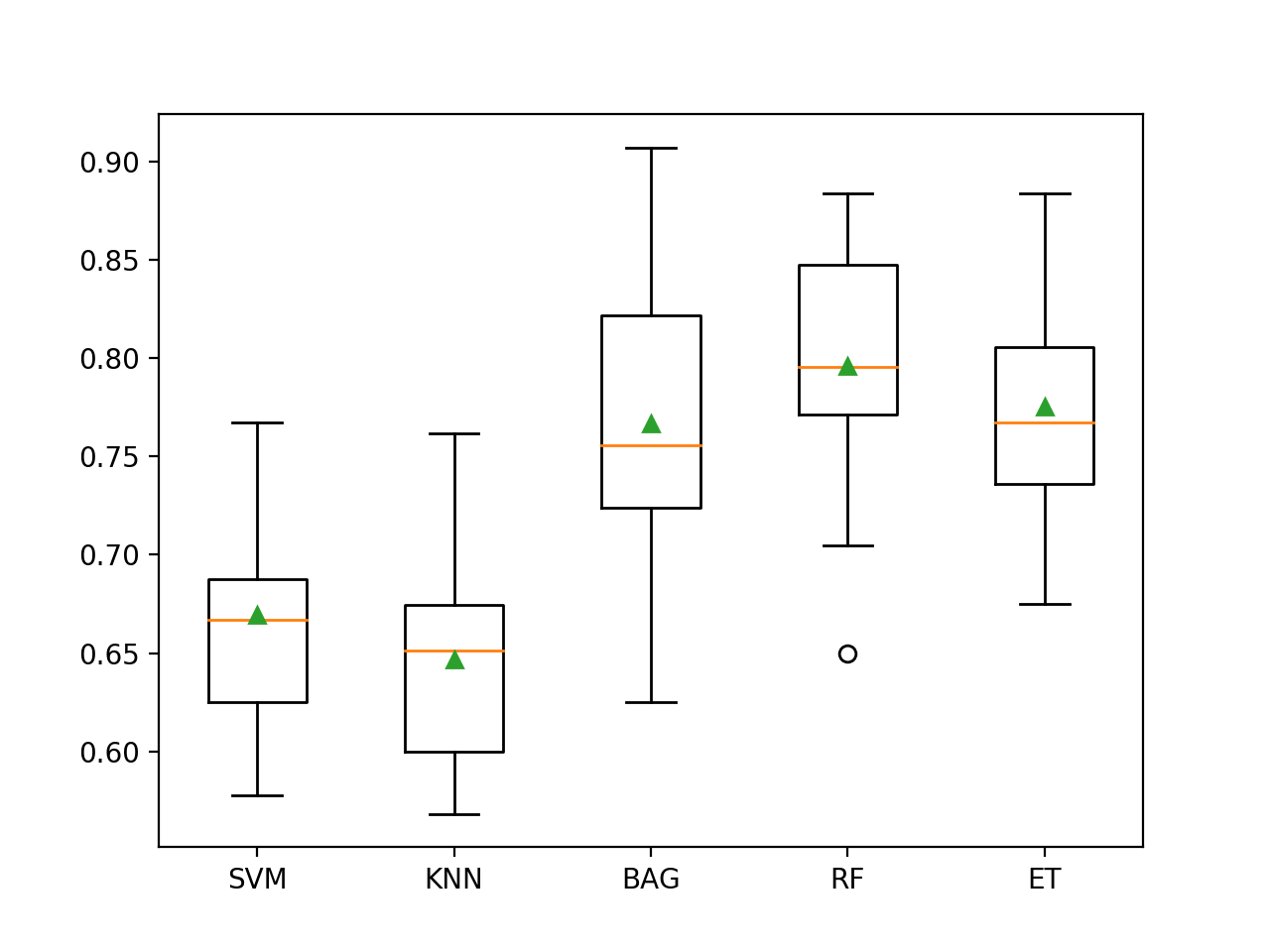 Box and Whisker Plot of Machine Learning Models on the Imbalanced Glass Identification Dataset