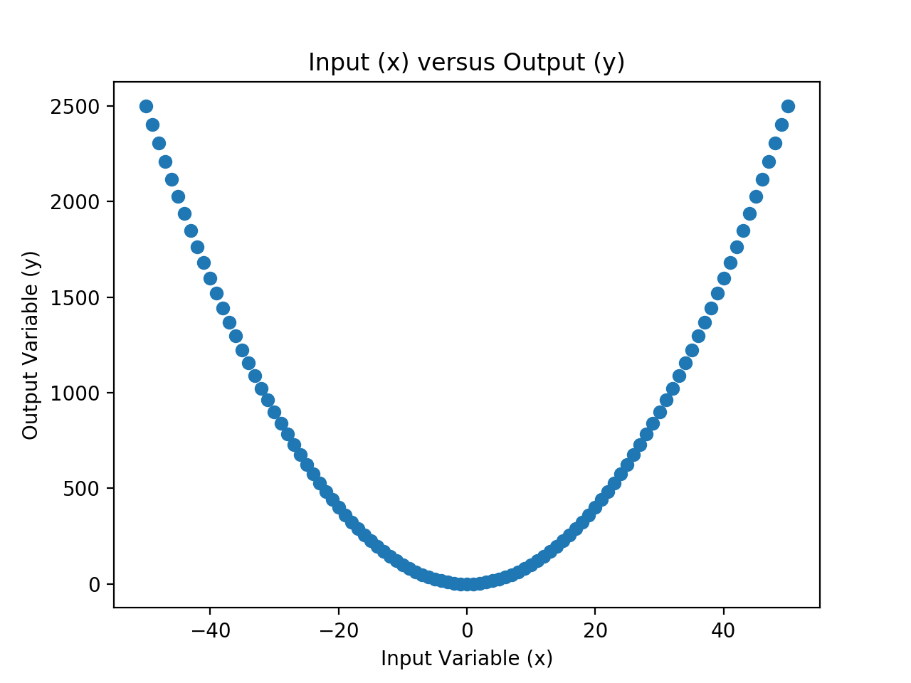 Scatter Plot of Input and Output Values for the Chosen Mapping Function