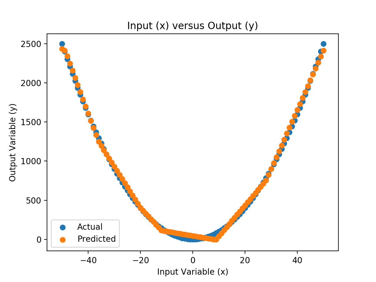 Scatter Plot of Input vs. Actual and Predicted Values for the Neural Net Approximation