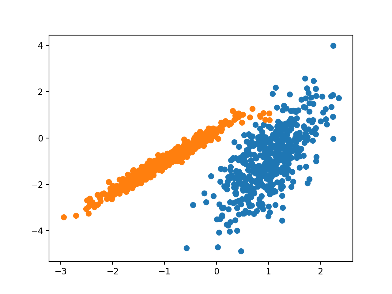 Scatter Plot of Dataset With Clusters Identified Using BIRCH Clustering