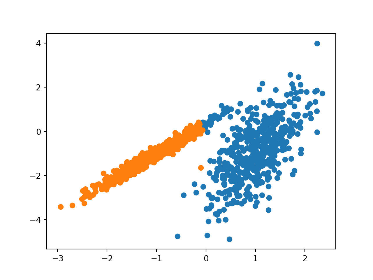 Scatter Plot of Dataset With Clusters Identified Using Spectra Clustering Clustering