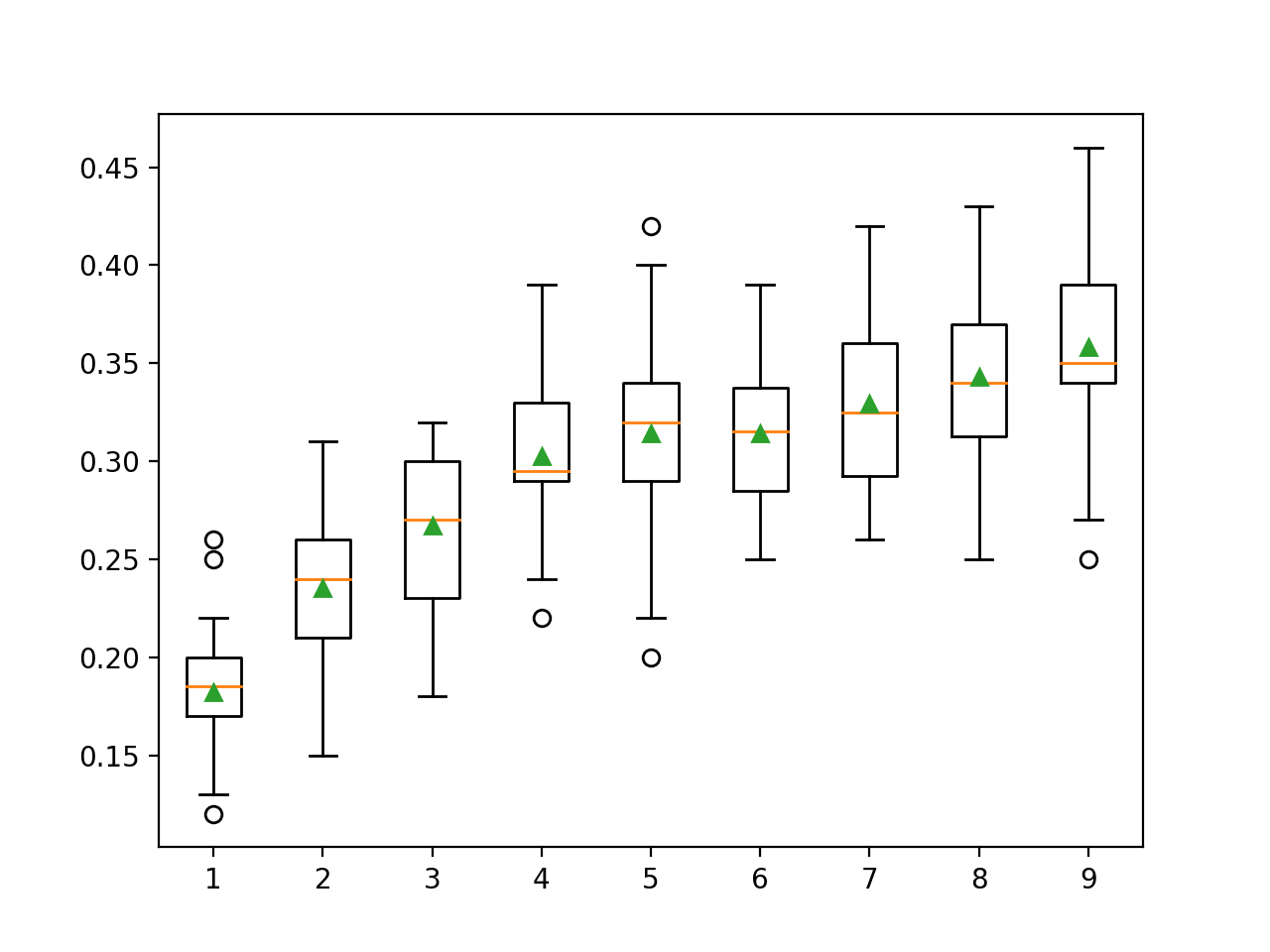 Box Plot of LDA Number of Components vs. Classification Accuracy