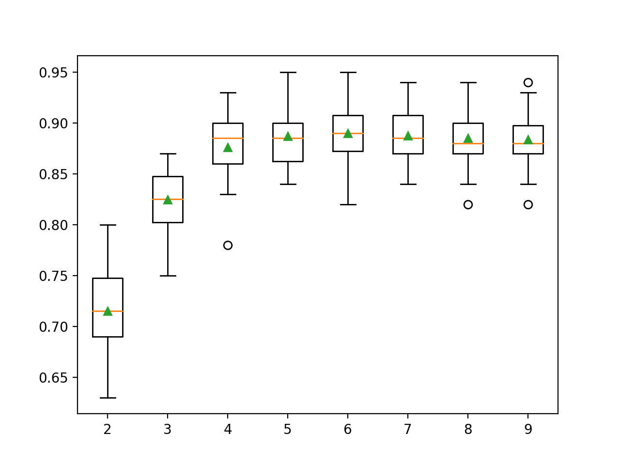 Box Plot of RFE Number of Selected Features vs. Classification Accuracy