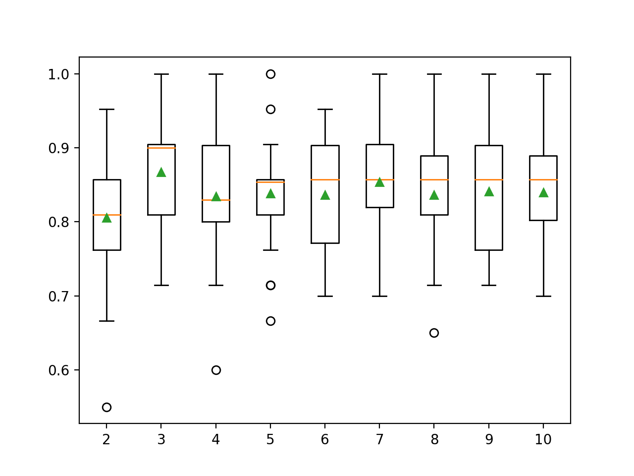 Box Plots of Number of Discrete Bins vs. Classification Accuracy of KNN on the Sonar Dataset
