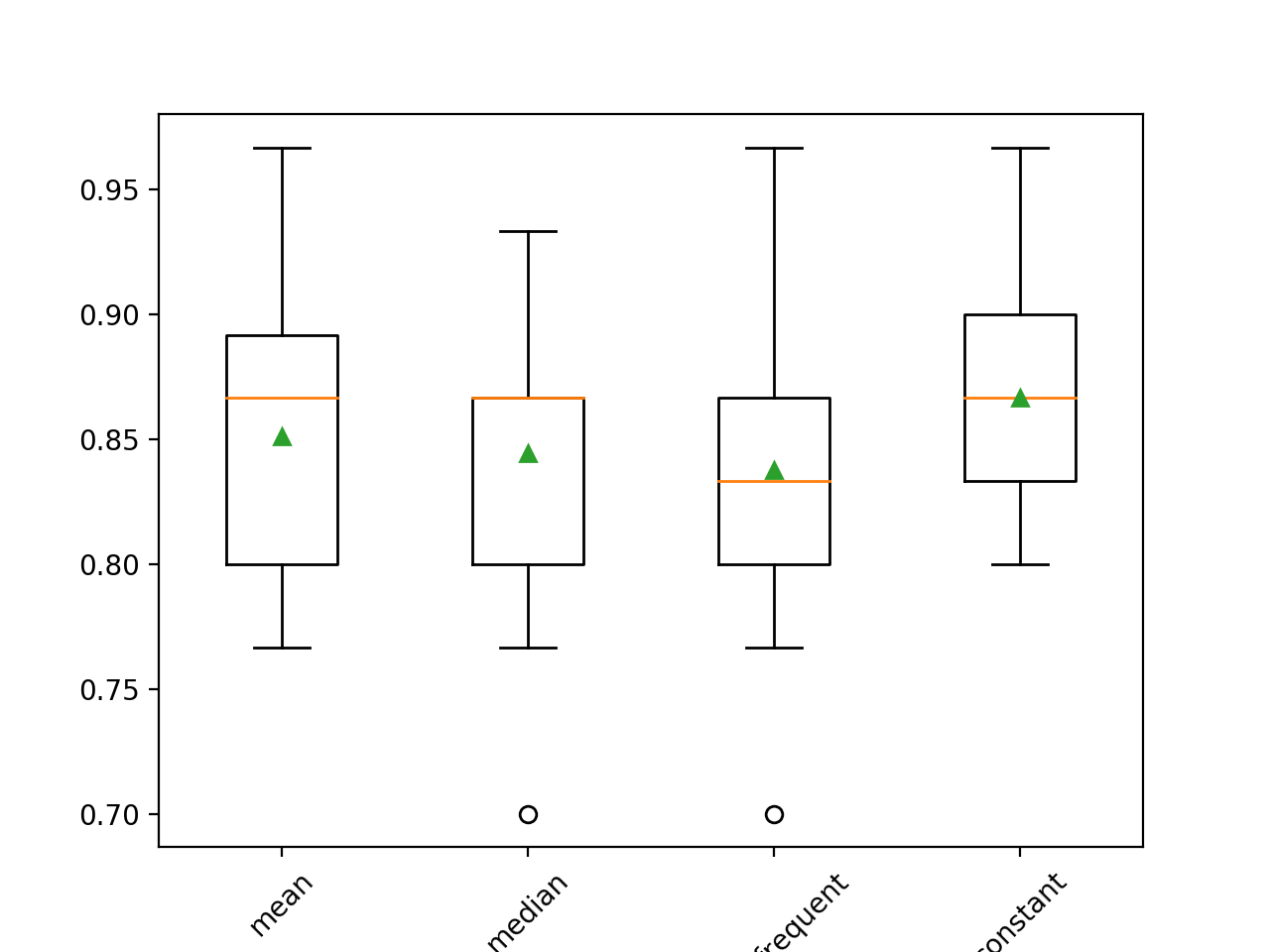 Box and Whisker Plot of Statistical Imputation Strategies Applied to the Horse Colic Dataset