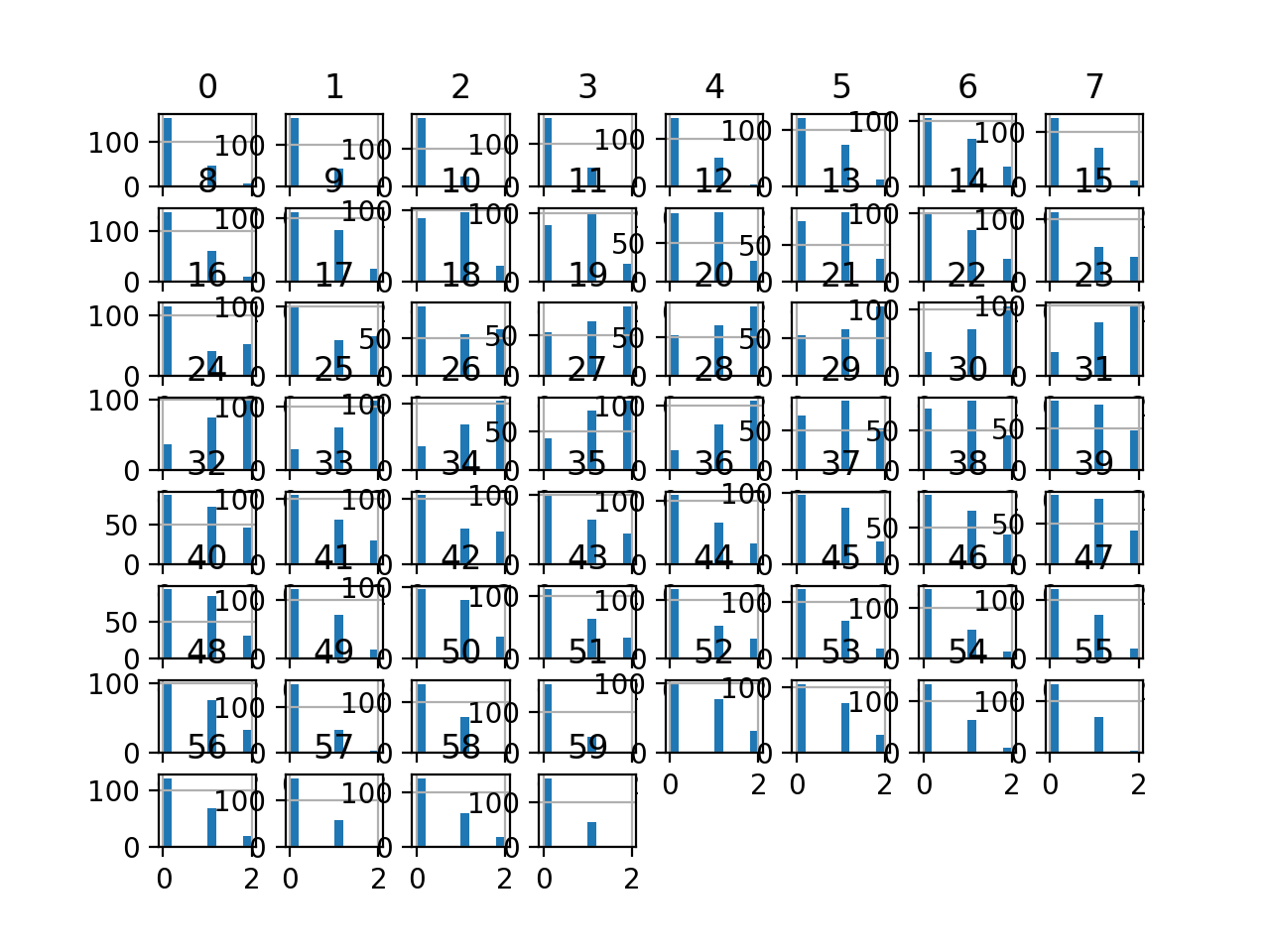 Histogram Plots of K-means Discretization Transformed Input Variables for the Sonar Dataset