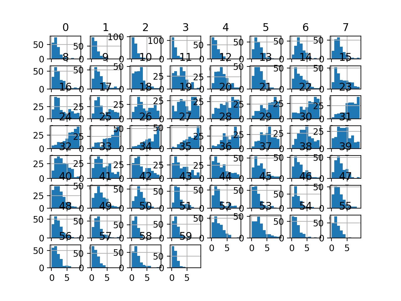 Histogram Plots of Uniform Discretization Transformed Input Variables for the Sonar Dataset