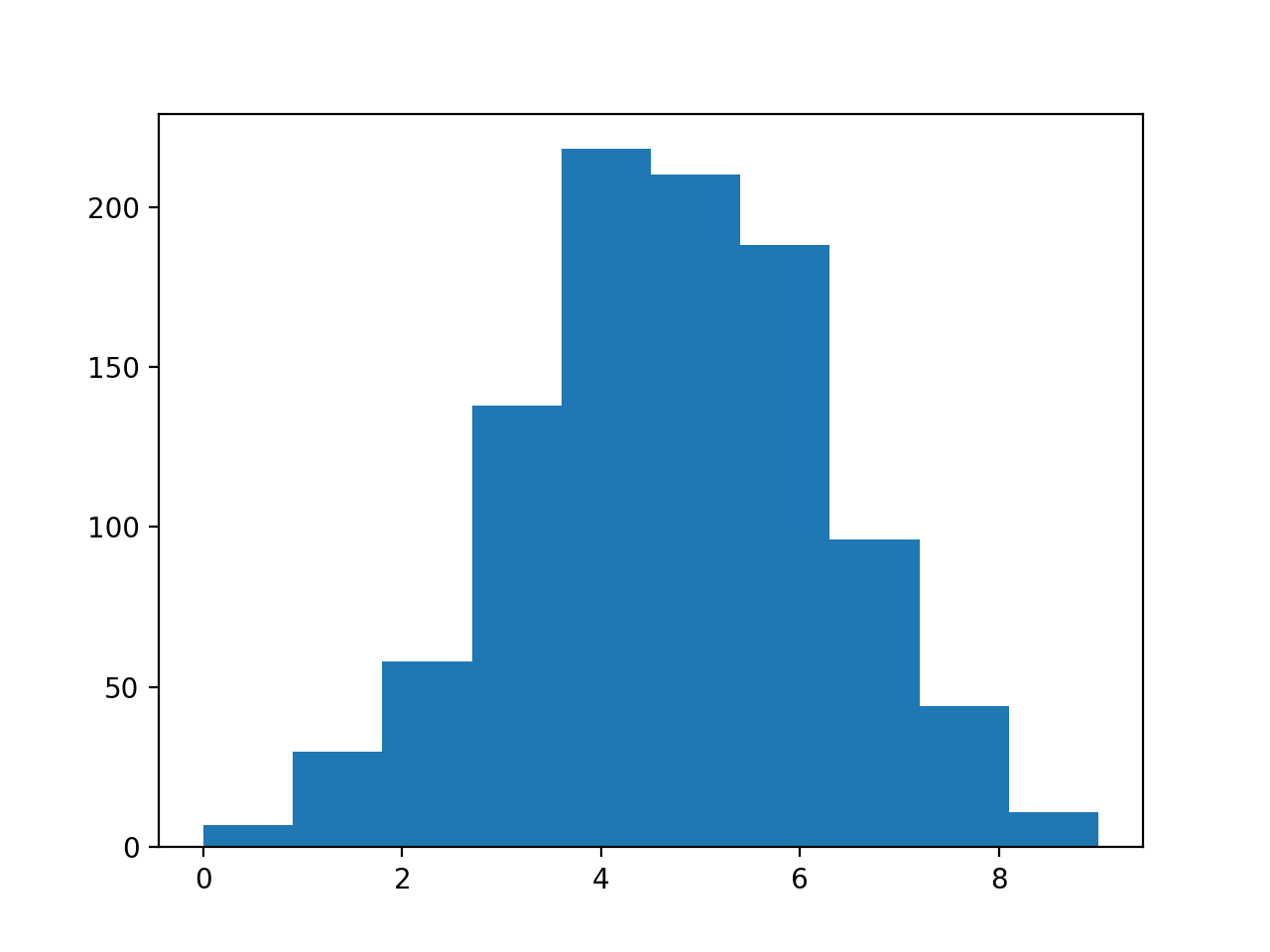 Histogram of Transformed Data With Discrete Categories