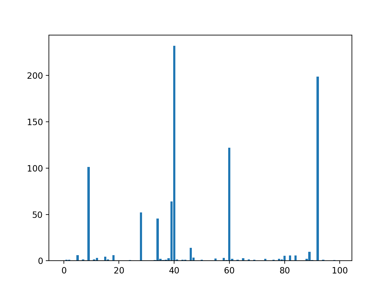 Bar Chart of the Input Features (x) vs. Correlation Feature Importance (y)