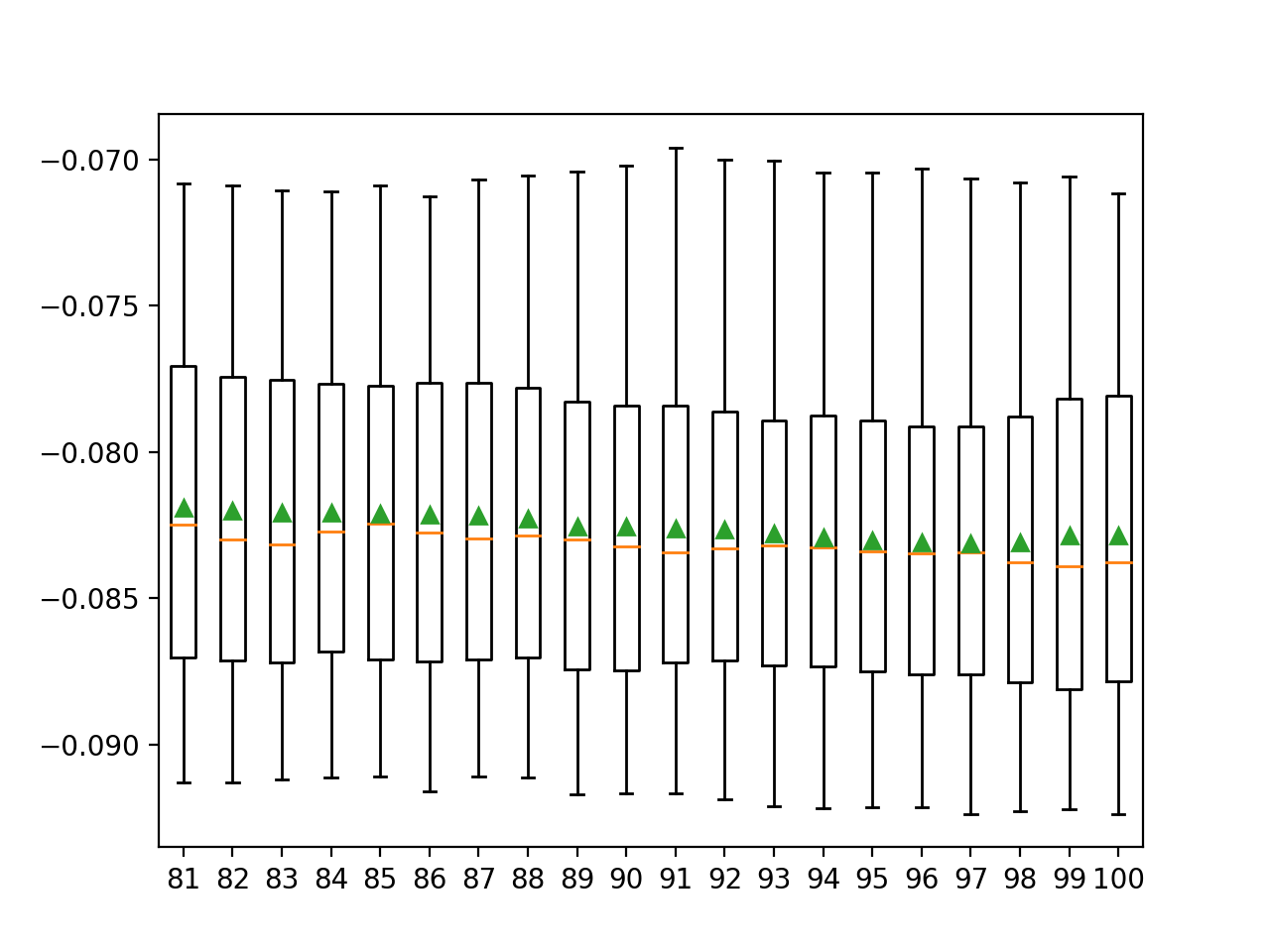 Box and Whisker Plots of MAE for Each Number of Selected Features Using Mutual Information