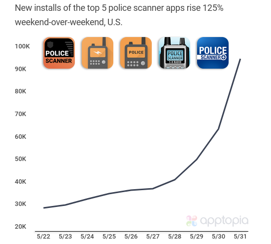 Amid protests, U.S. police scanner apps and others saw record dow...