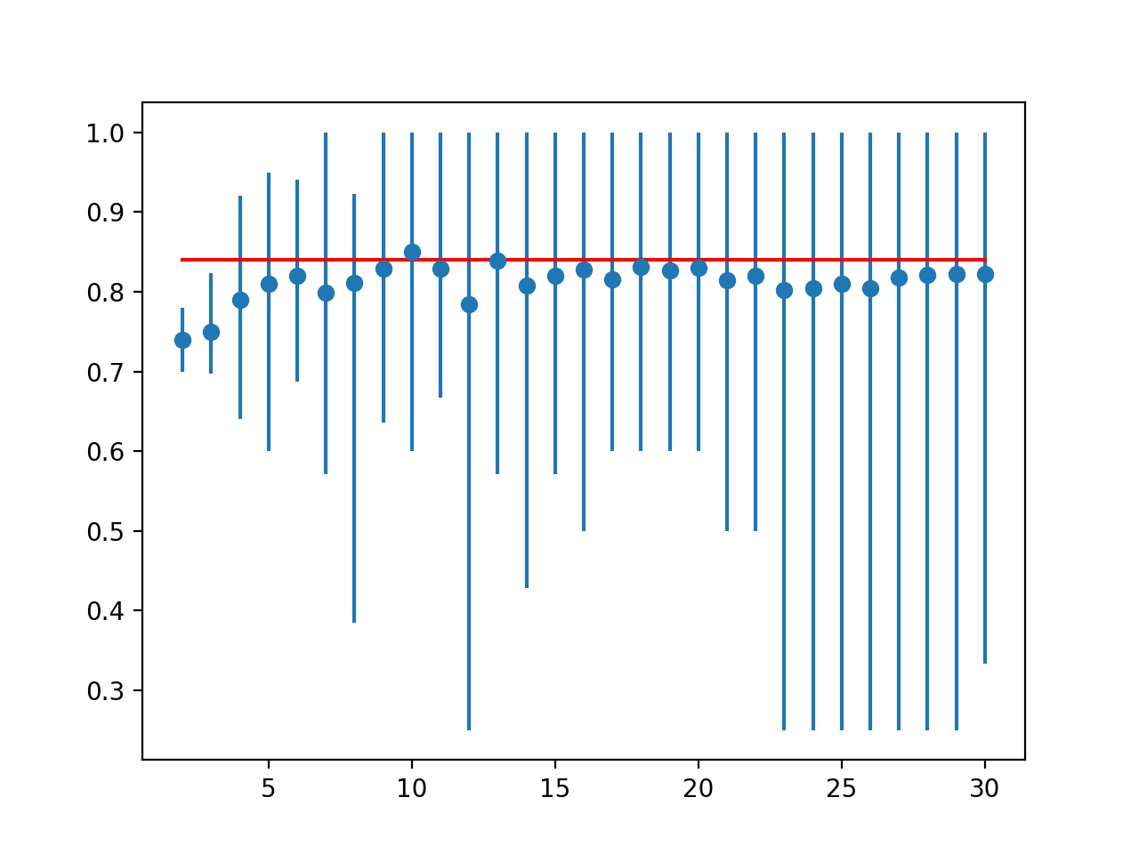 Line Plot of Mean Accuracy for Cross-Validation k-Values With Error Bars (Blue) vs. the Ideal Case (red)