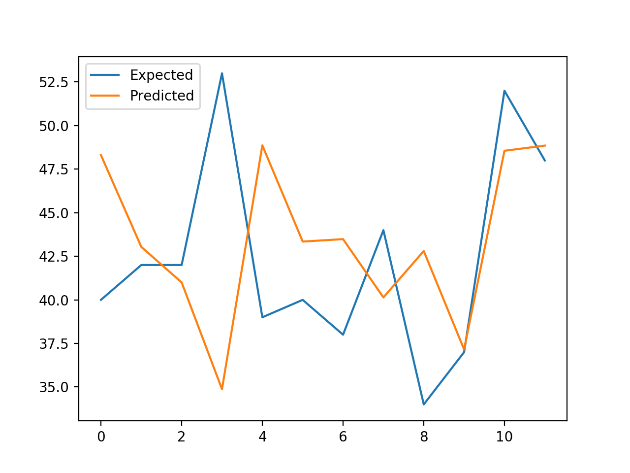 Line Plot of Expected vs. Births Predicted Using XGBoost