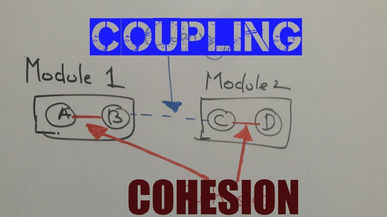 #cohesionandcoupling2020 cohesion and coupling   software enginee...