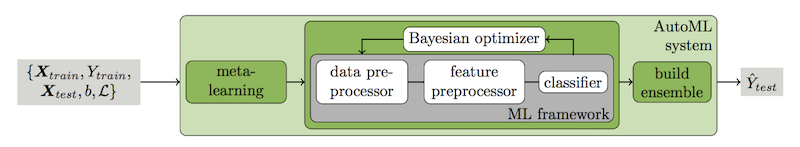 Overview of the Auto-Sklearn System