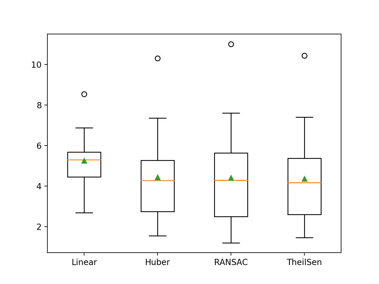 Box and Whisker Plot of MAE Scores for Robust Regression Algorithms