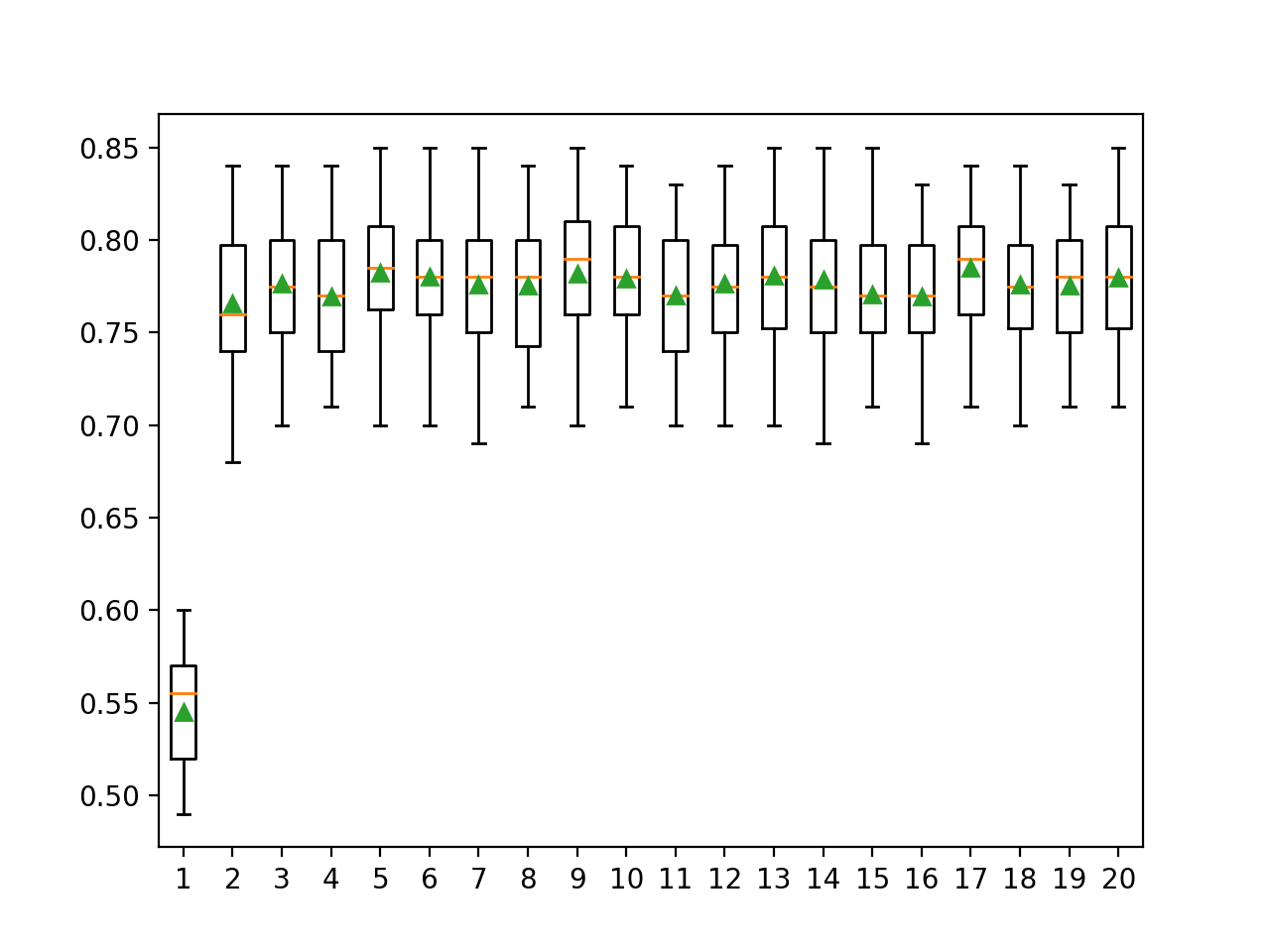 Box and Whisker Plots of Bits Per Class vs. Distribution of Classification Accuracy for ECOC